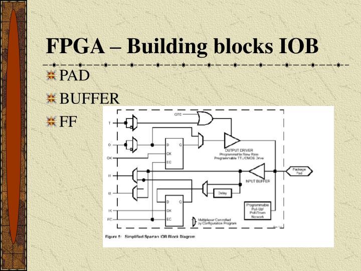 FPGA – Building blocks IOB