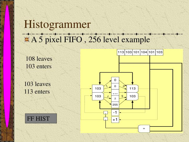 Histogrammer