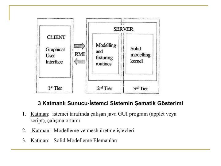 3 Katmanlı Sunucu-İstemci Sistemin Şematik Gösterimi