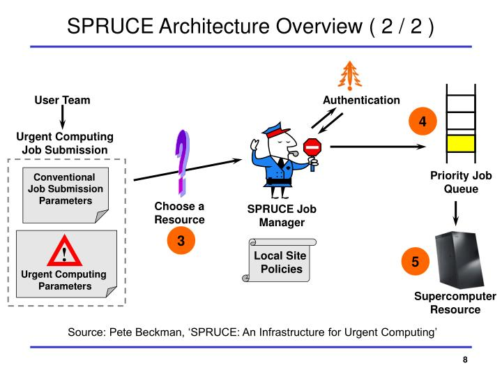 SPRUCE Architecture Overview ( 2 / 2 )