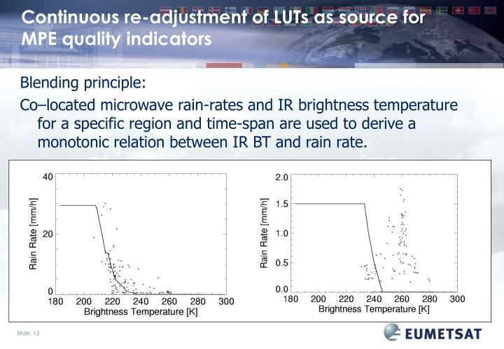 Continuous re-adjustment of LUTs as source for