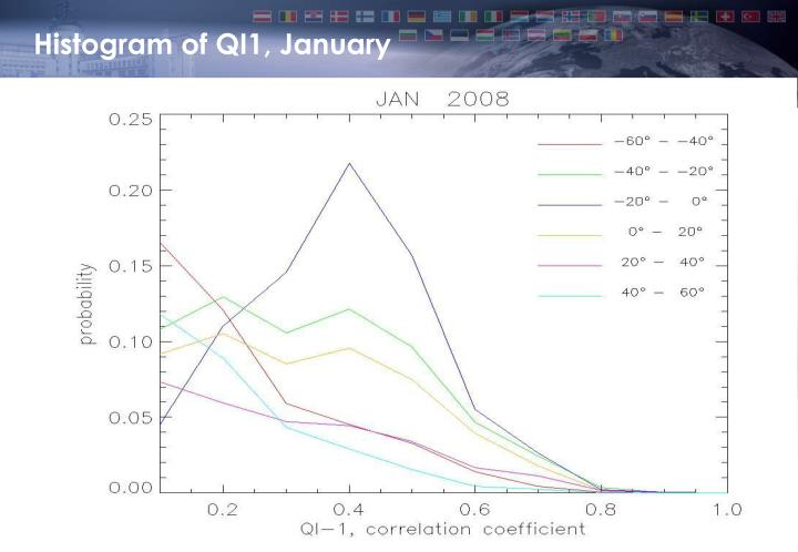 Histogram of QI1, January