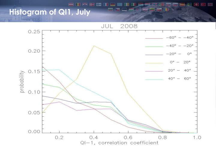 Histogram of QI1, July