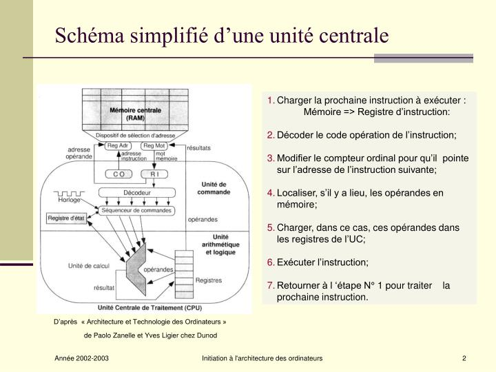Schéma simplifié d'une unité centrale