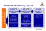 klanten en samenleving centraal3