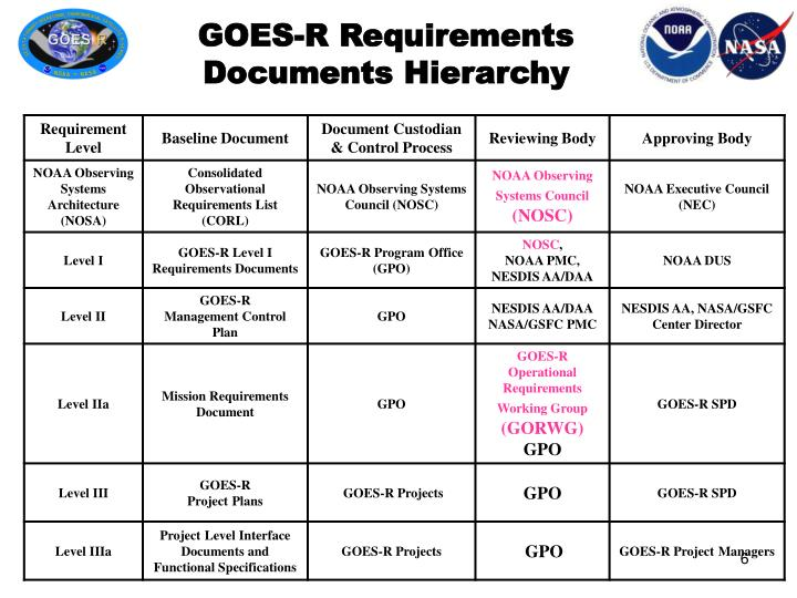 GOES-R Requirements Documents Hierarchy
