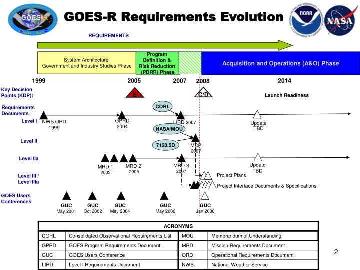 Goes r requirements evolution