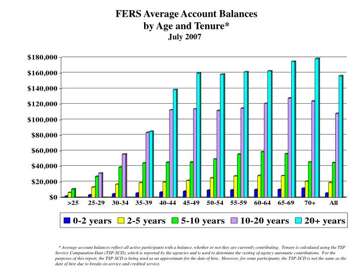 FERS Average Account Balances
