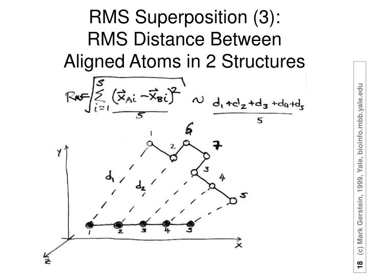 RMS Superposition (3):
