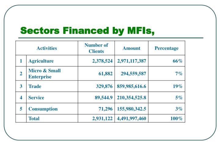 Sectors Financed by MFIs,