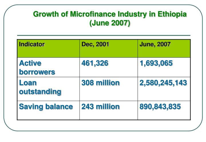 Growth of Microfinance Industry in Ethiopia