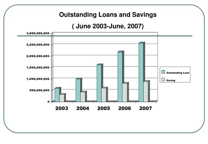 Outstanding Loans and Savings