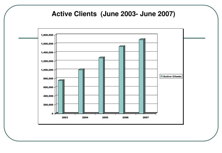 Active Clients  (June 2003- June 2007)