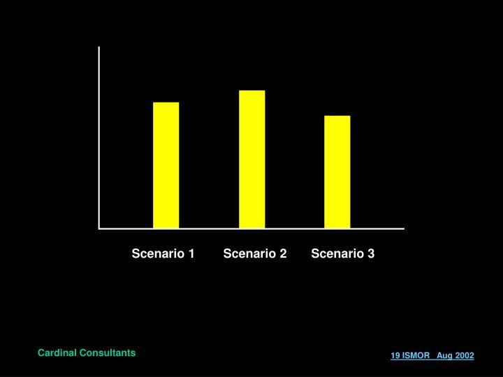 Scenario 1        Scenario 2       Scenario 3