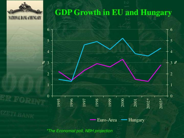 GDP Growth in EU and Hungary