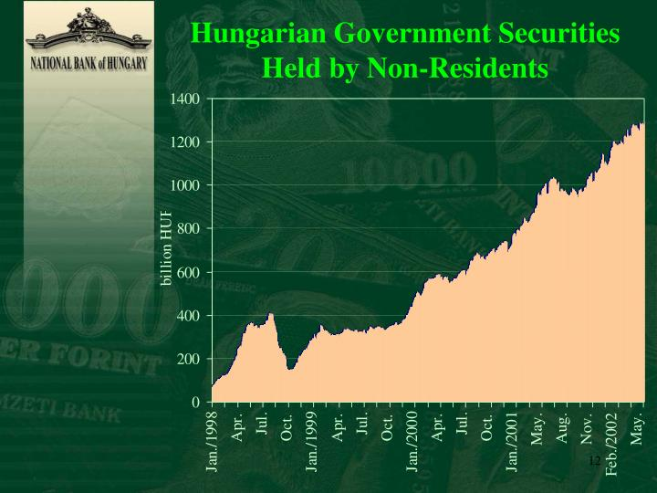 Hungarian Government Securities Held by Non-Residents