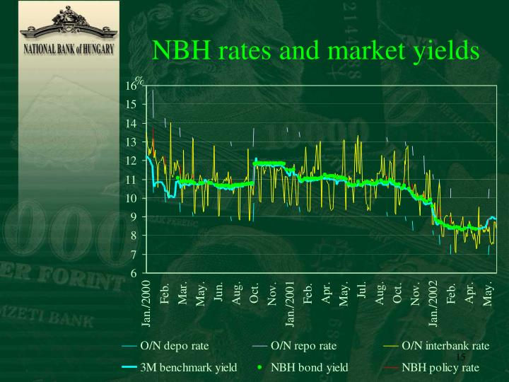 NBH rates and market yields