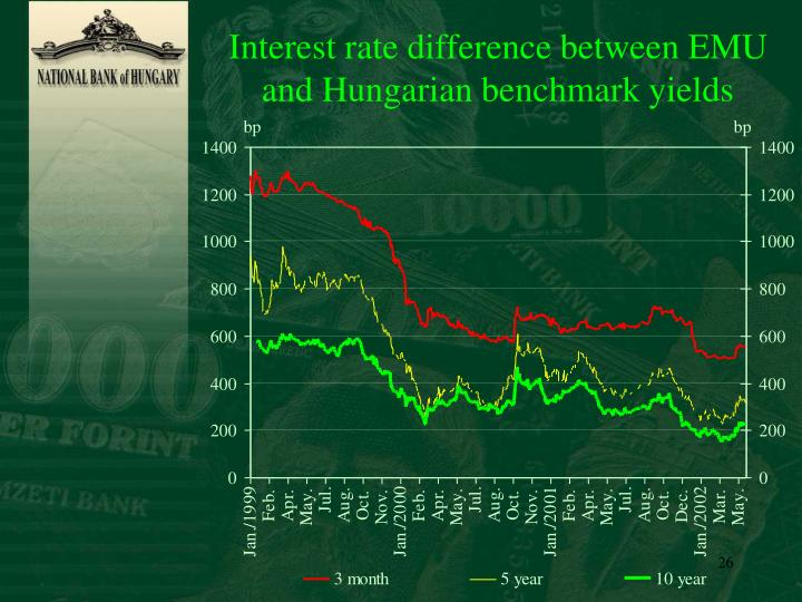 Interest rate difference between EMU and Hungarian benchmark yields