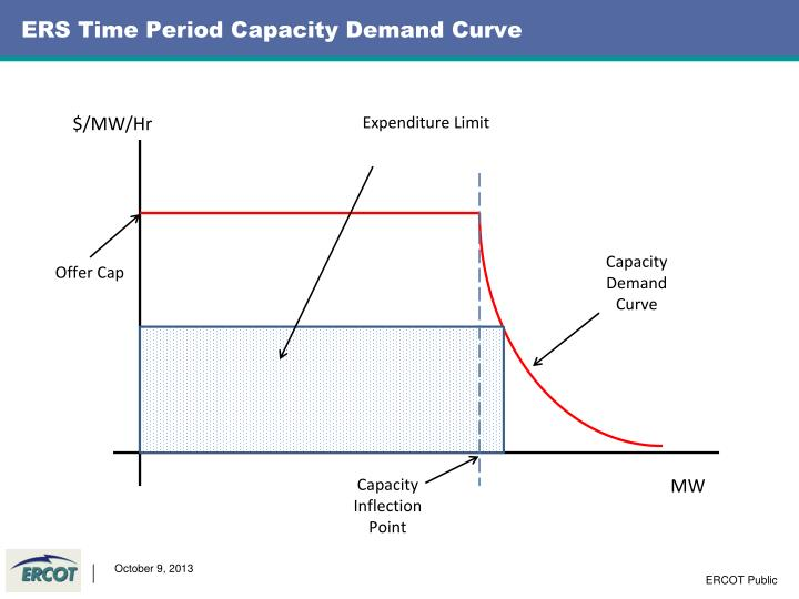 ERS Time Period Capacity Demand Curve