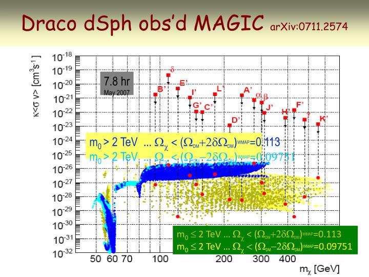 Draco dSph obs'd MAGIC