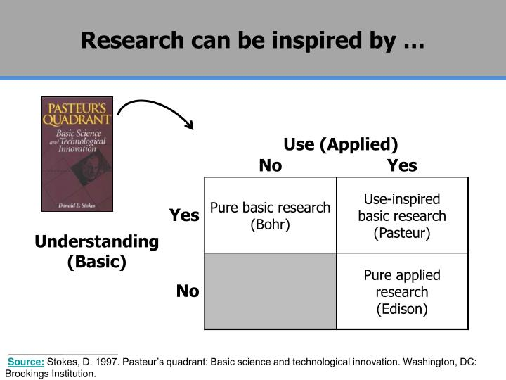 Research can be inspired by …