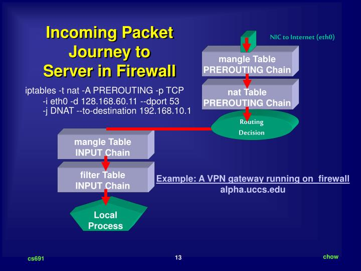 Incoming Packet