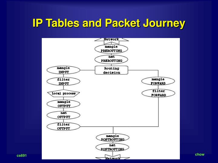 IP Tables and Packet Journey