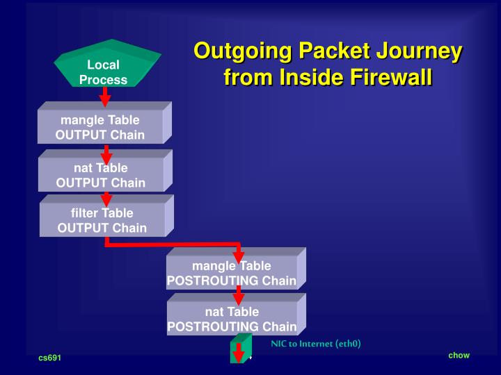 Outgoing Packet Journey from Inside Firewall