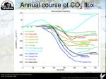 annual course of co 2 flux1