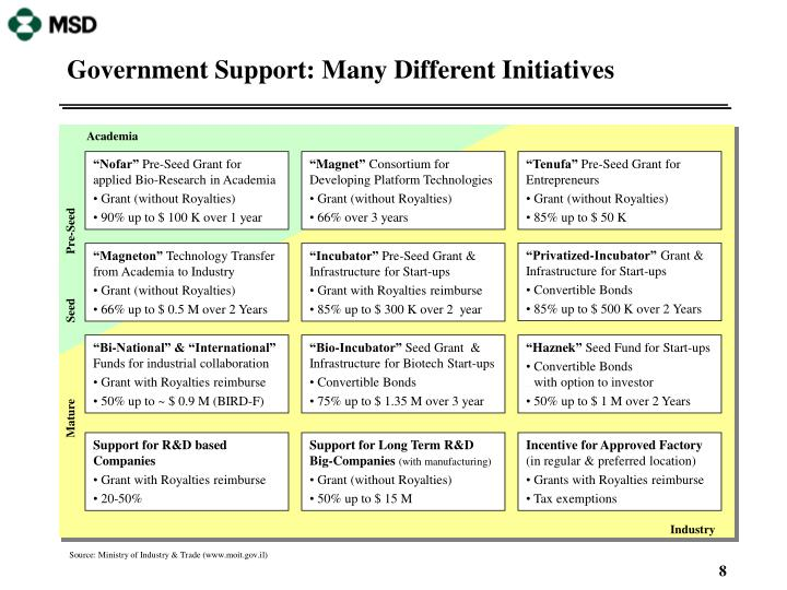 Government Support: Many Different Initiatives
