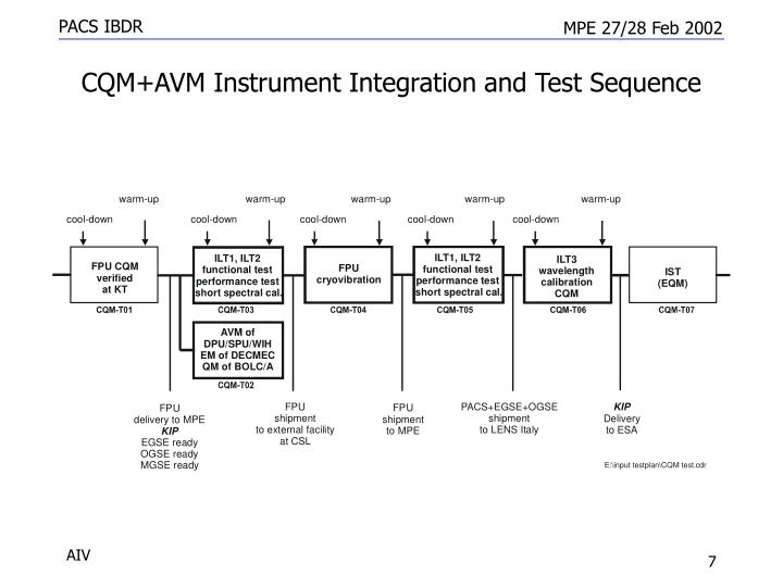 CQM+AVM Instrument Integration and Test Sequence