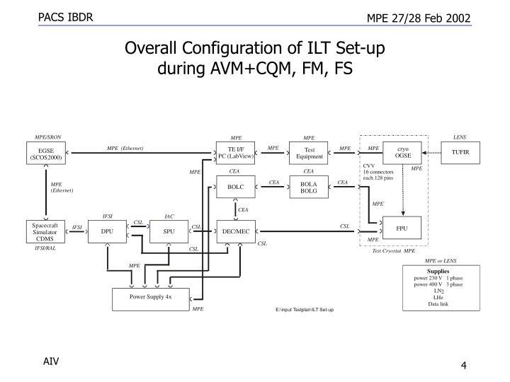 Overall Configuration of ILT Set-up