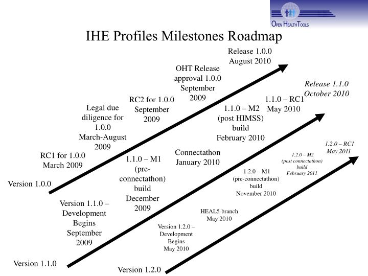 IHE Profiles Milestones Roadmap