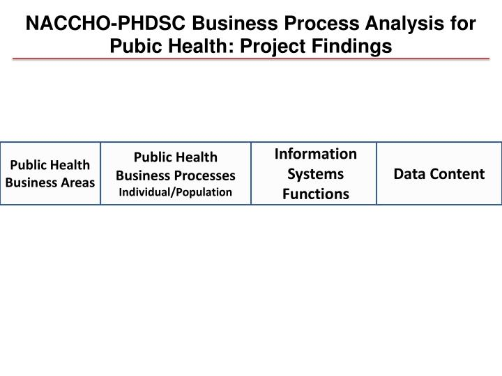 NACCHO-PHDSC Business Process Analysis for Pubic Health: Project Findings