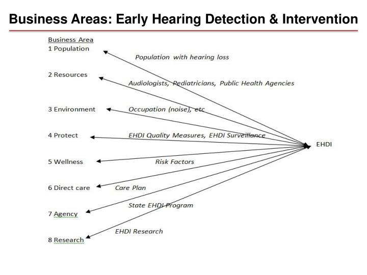 Business Areas: Early Hearing Detection & Intervention