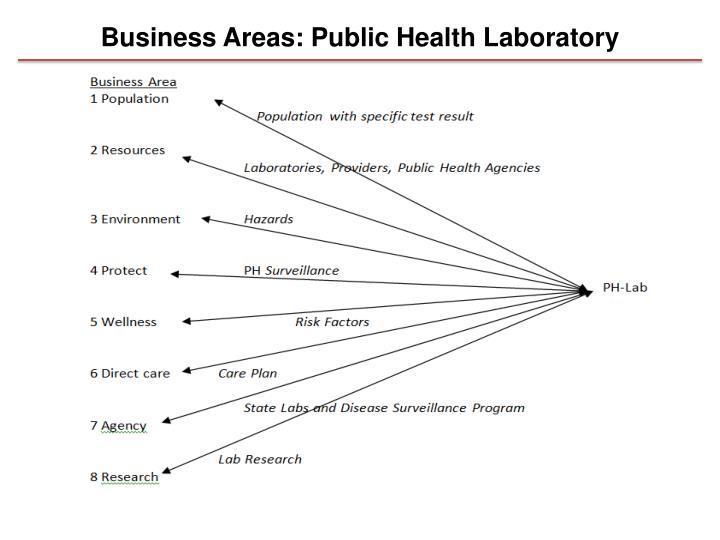Business Areas: Public Health Laboratory