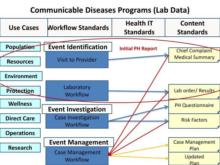 Communicable Diseases Programs (Lab Data)