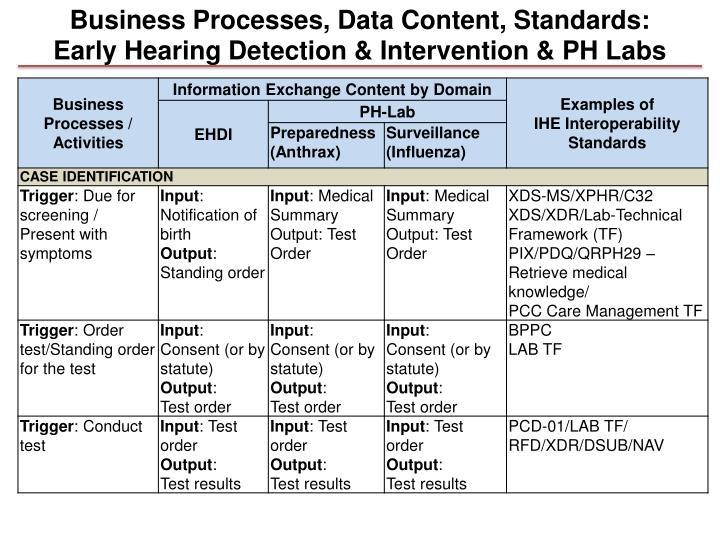 Business Processes, Data Content, Standards: