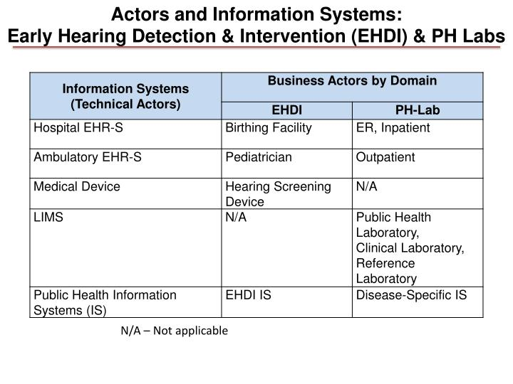 Actors and Information Systems: