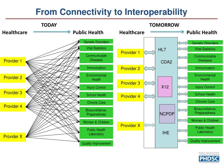 From Connectivity to Interoperability