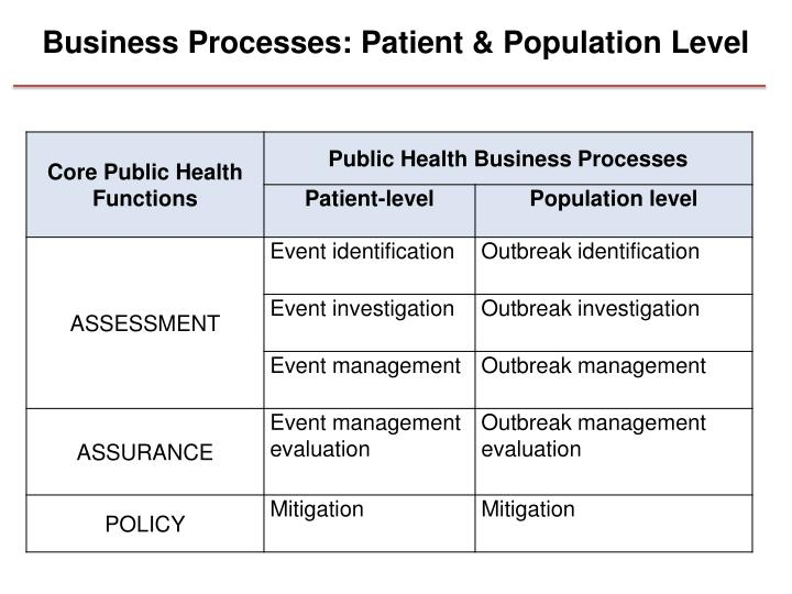 Business Processes: Patient & Population Level