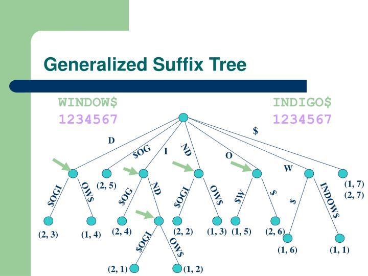 Generalized Suffix Tree