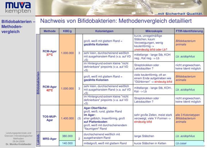 Bifidobakterien – Methoden-