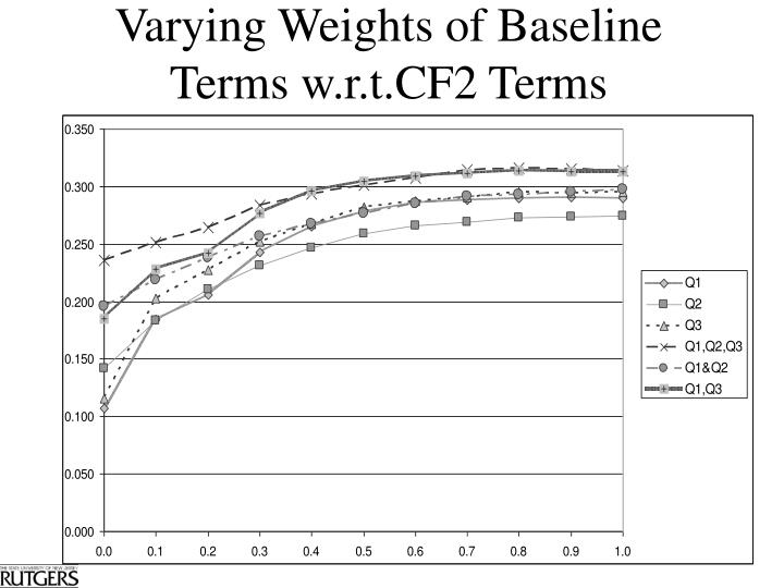 Varying Weights of Baseline