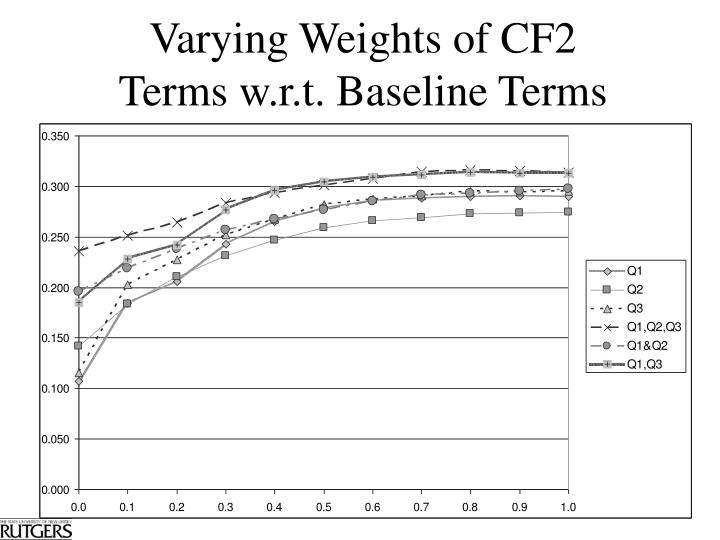 Varying Weights of CF2