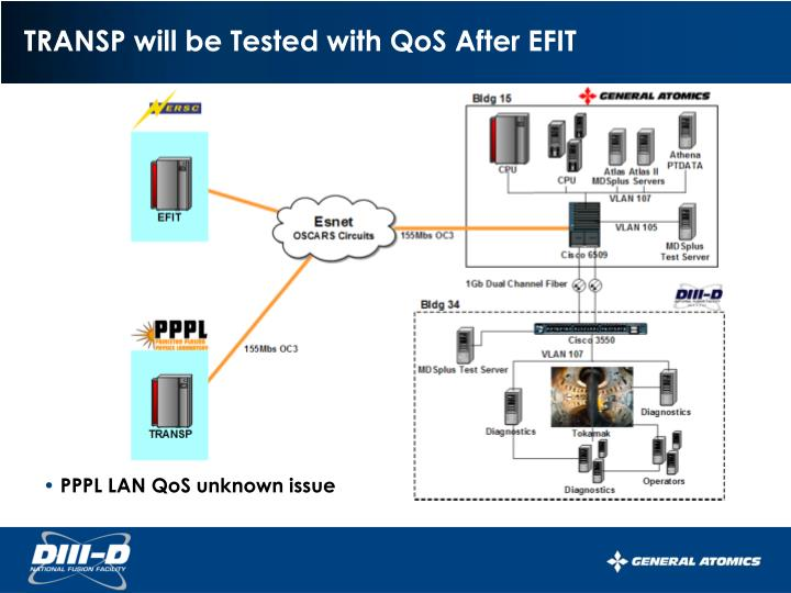TRANSP will be Tested with QoS After EFIT