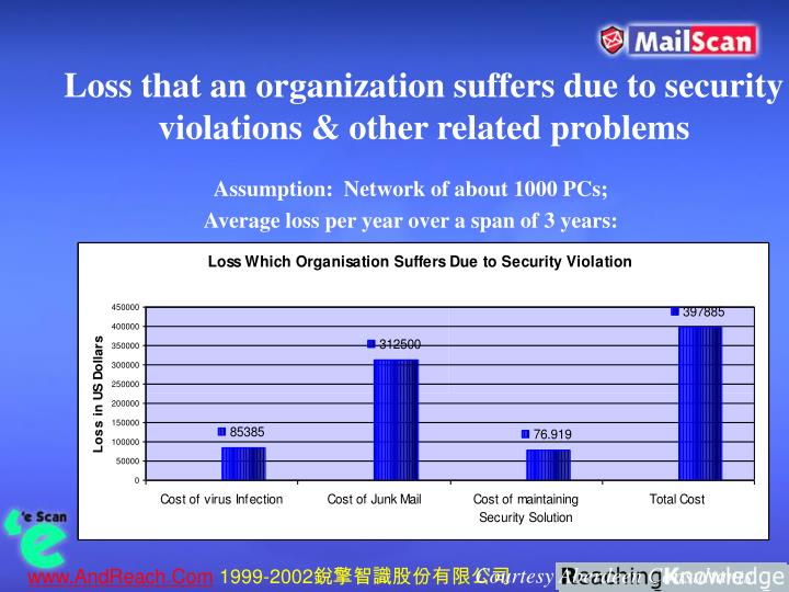 Loss that an organization suffers due to security violations & other related problems