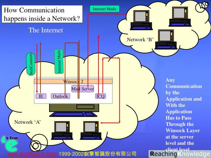 Internet Mails