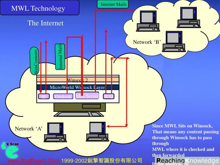 MWL Technology