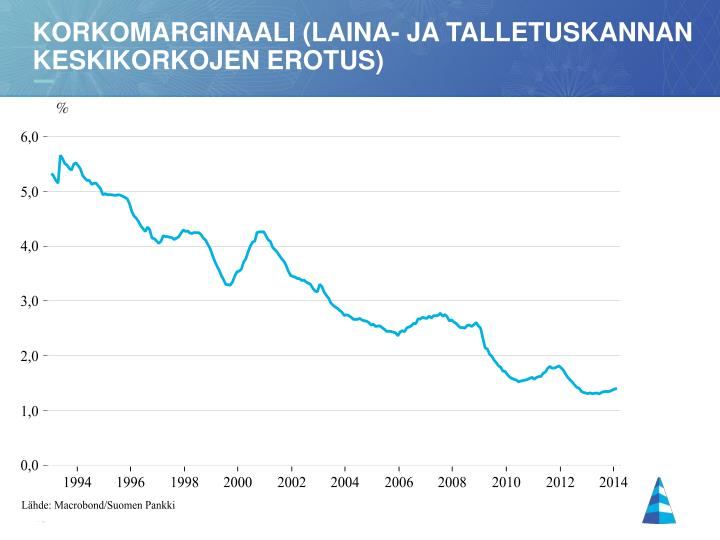 Korkomarginaali (laina- ja talletuskannan keskikorkojen erotus)
